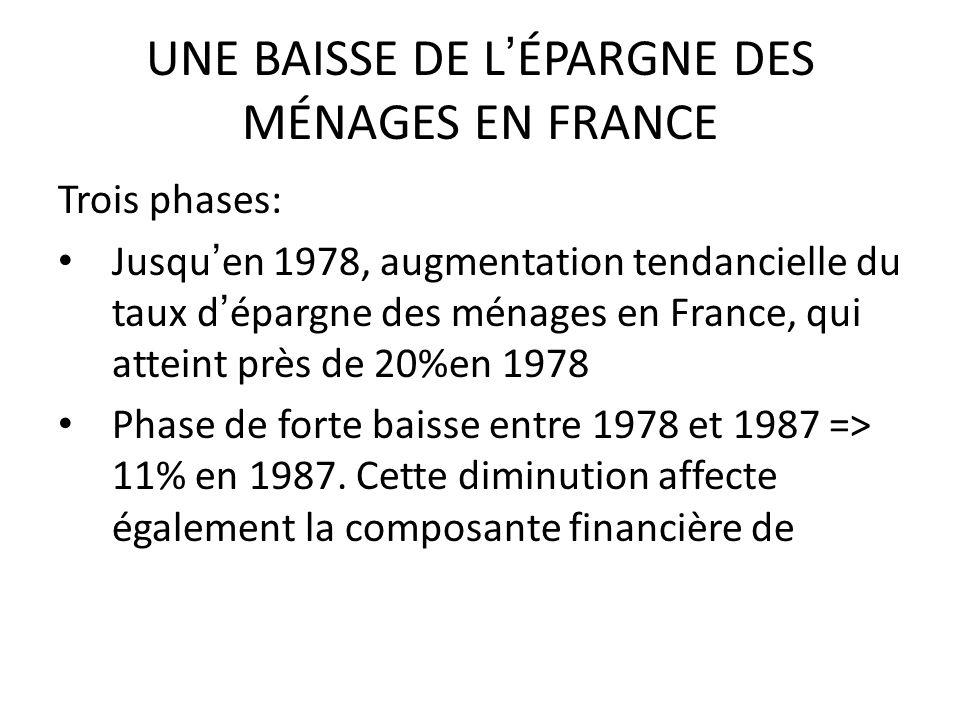 UNE BAISSE DE LÉPARGNE DES MÉNAGES EN FRANCE Trois phases: Jusquen 1978, augmentation tendancielle du taux dépargne des ménages en France, qui atteint