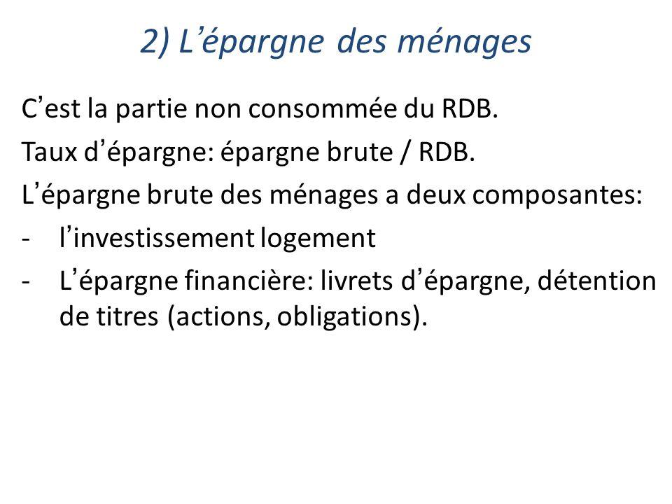 2) Lépargne des ménages Cest la partie non consommée du RDB. Taux dépargne: épargne brute / RDB. Lépargne brute des ménages a deux composantes: -linve