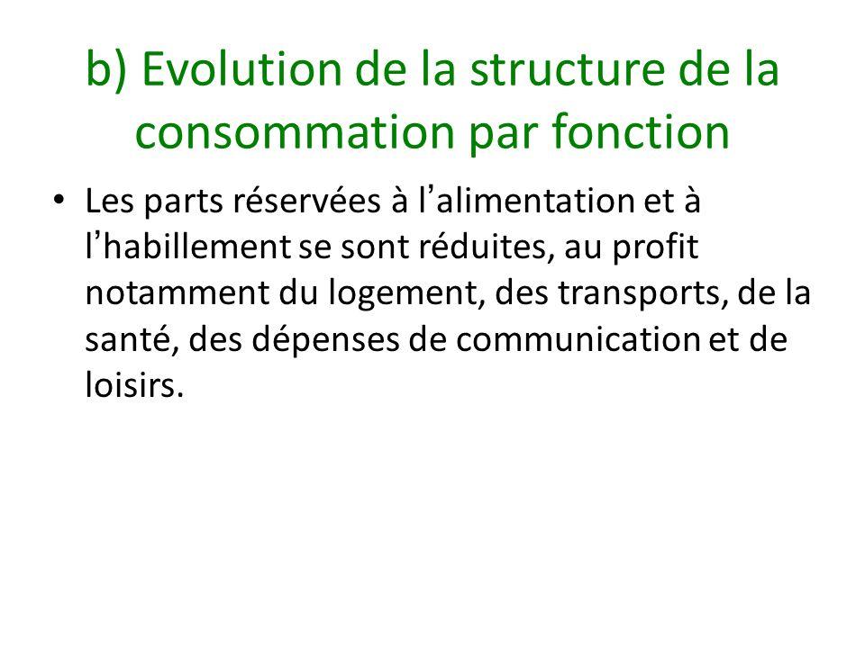 b) Evolution de la structure de la consommation par fonction Les parts réservées à lalimentation et à lhabillement se sont réduites, au profit notamme