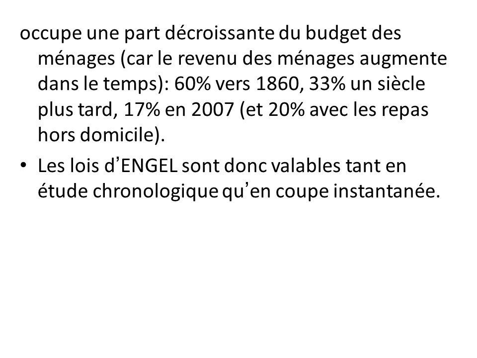 occupe une part décroissante du budget des ménages (car le revenu des ménages augmente dans le temps): 60% vers 1860, 33% un siècle plus tard, 17% en