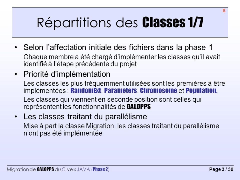 Migration de GALOPPS du C vers JAVA ( Phase 2 ) Page 4 / 30 Répartitions des Classes 2/7 [Soumaya Chaffar] Inversion Appliquée sur Chromosome, elle permet dinverser ses champs.Elle implémente les méthodes dinversion.