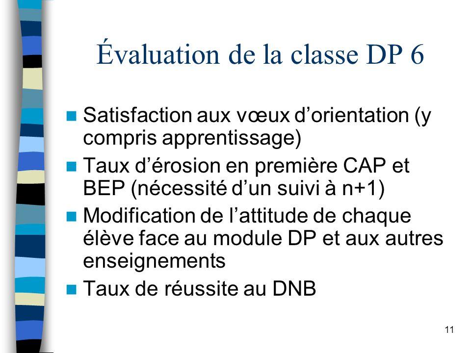 11 Évaluation de la classe DP 6 Satisfaction aux vœux dorientation (y compris apprentissage) Taux dérosion en première CAP et BEP (nécessité dun suivi à n+1) Modification de lattitude de chaque élève face au module DP et aux autres enseignements Taux de réussite au DNB