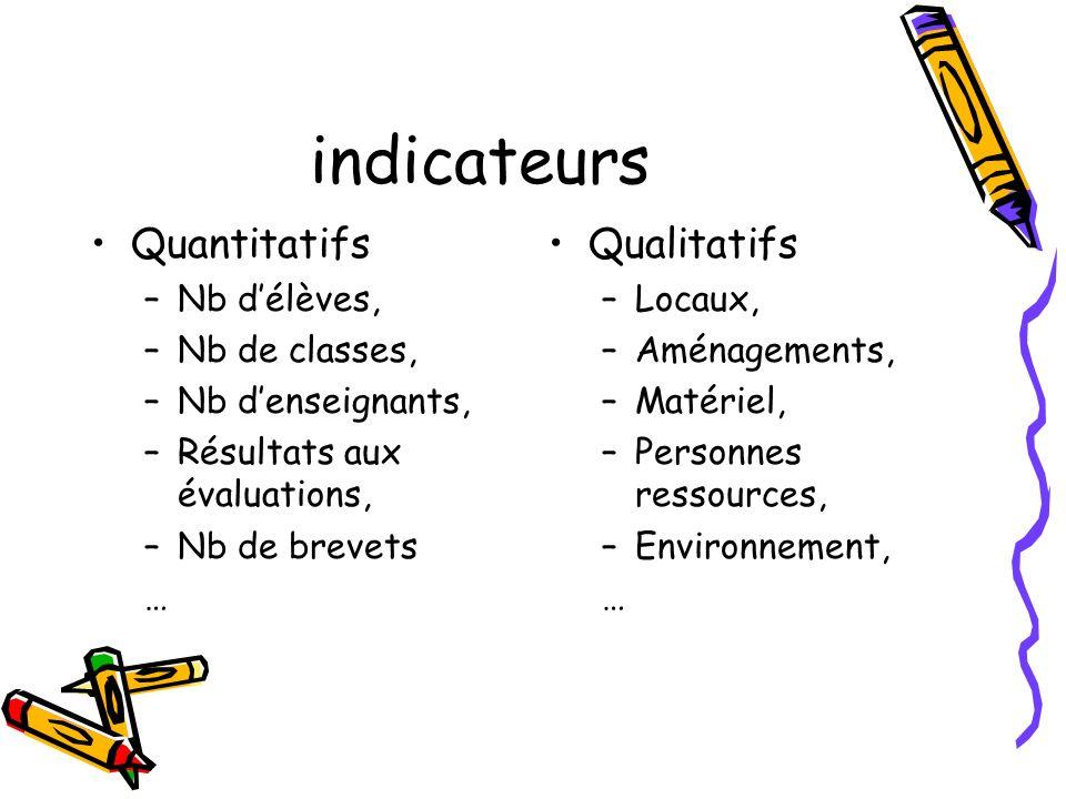 indicateurs Quantitatifs –Nb délèves, –Nb de classes, –Nb denseignants, –Résultats aux évaluations, –Nb de brevets … Qualitatifs –Locaux, –Aménagements, –Matériel, –Personnes ressources, –Environnement, …