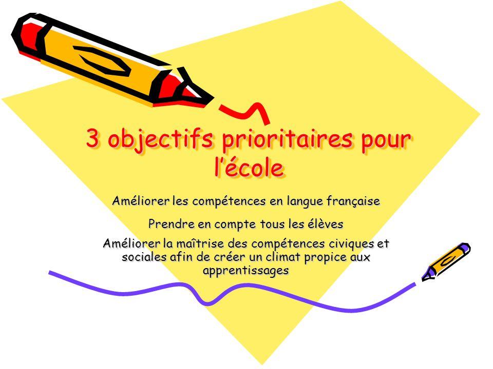3 objectifs prioritaires pour lécole Améliorer les compétences en langue française Prendre en compte tous les élèves Améliorer la maîtrise des compétences civiques et sociales afin de créer un climat propice aux apprentissages