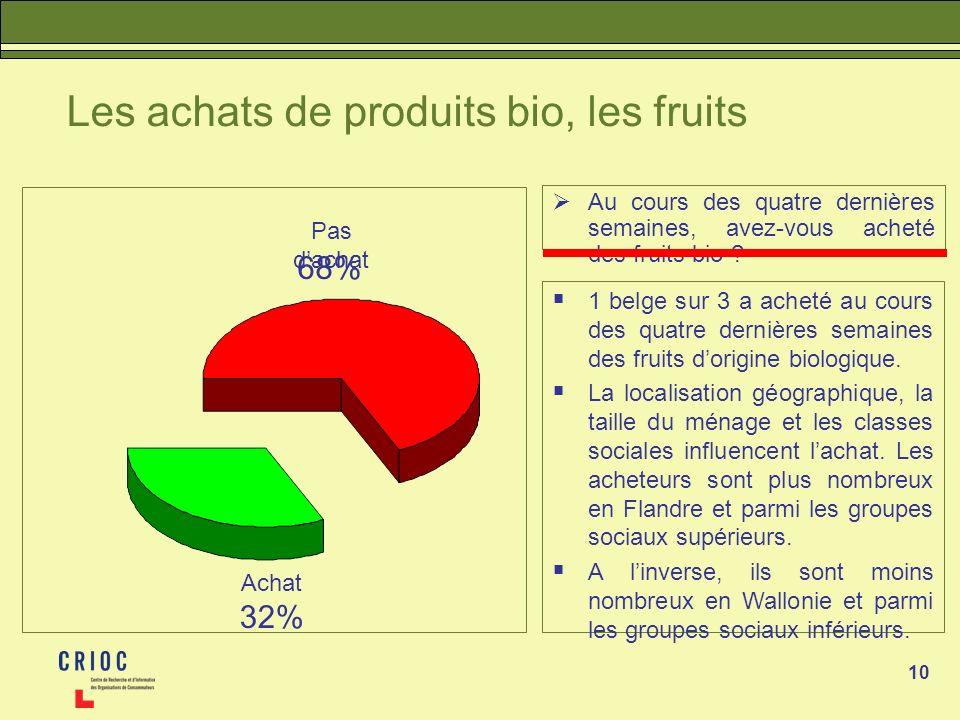 10 Les achats de produits bio, les fruits Au cours des quatre dernières semaines, avez-vous acheté des fruits bio ? 1 belge sur 3 a acheté au cours de
