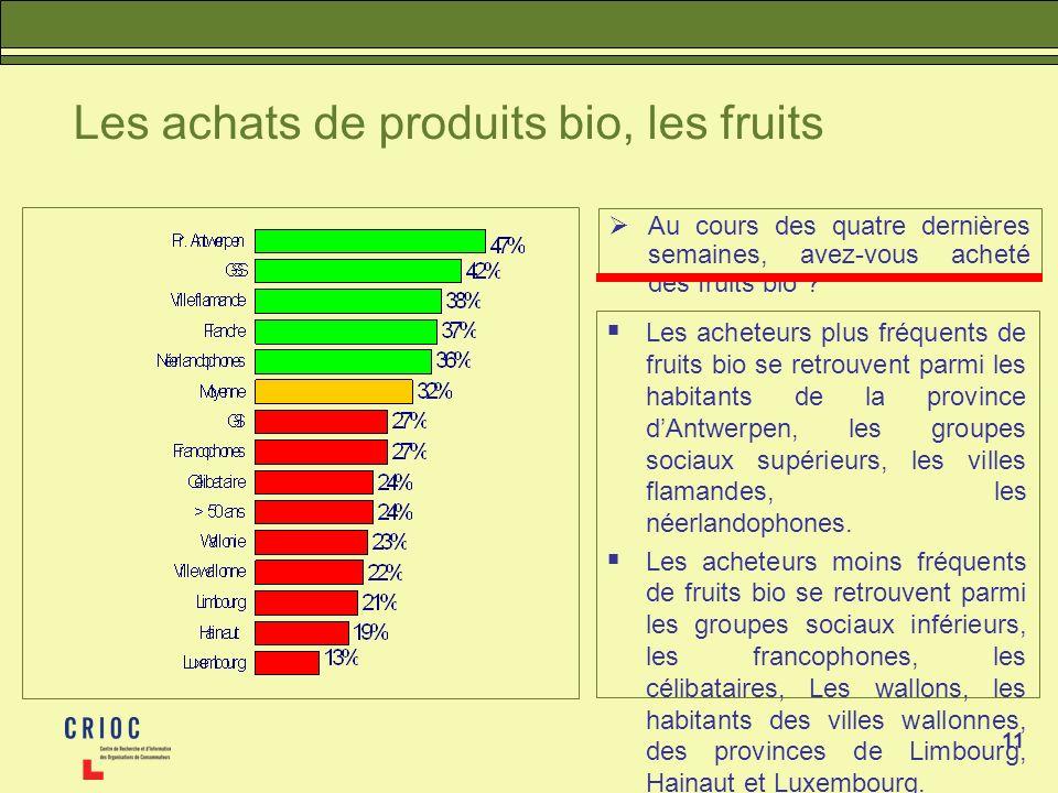 11 Les achats de produits bio, les fruits Au cours des quatre dernières semaines, avez-vous acheté des fruits bio ? Les acheteurs plus fréquents de fr