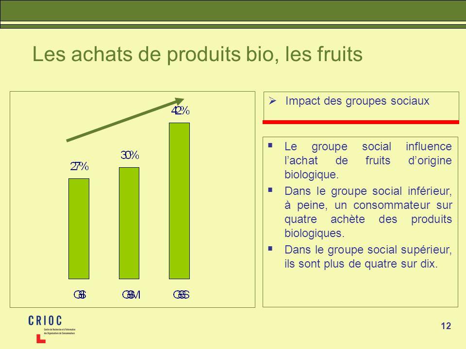 12 Les achats de produits bio, les fruits Impact des groupes sociaux Le groupe social influence lachat de fruits dorigine biologique. Dans le groupe s
