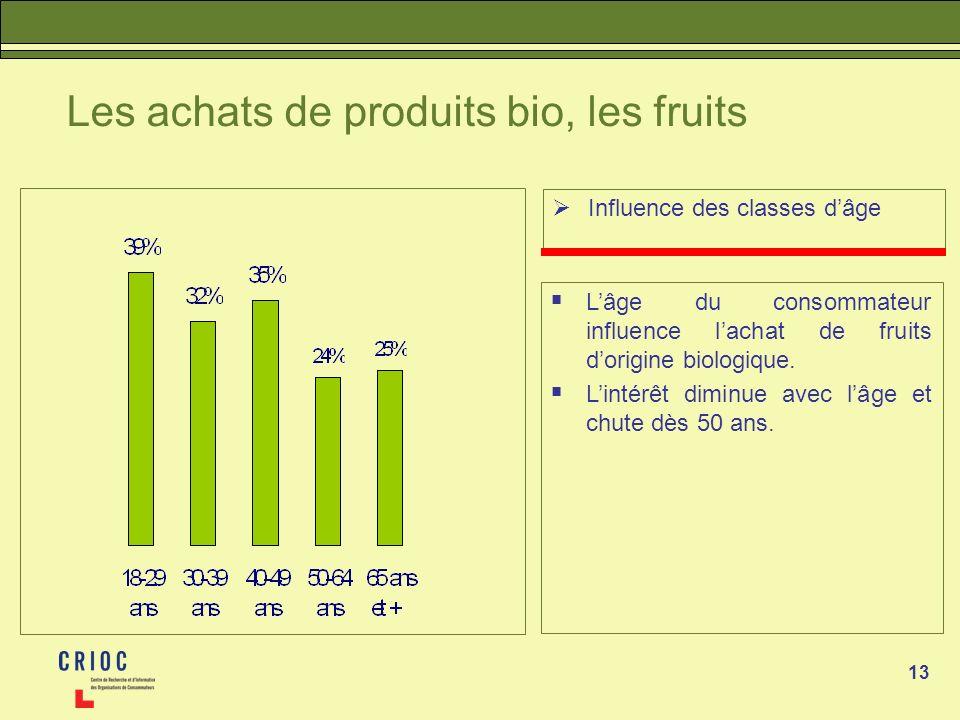 13 Les achats de produits bio, les fruits Influence des classes dâge Lâge du consommateur influence lachat de fruits dorigine biologique.