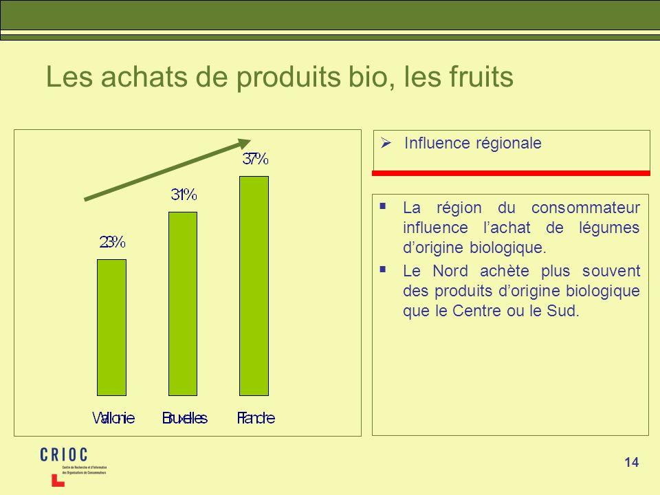 14 Les achats de produits bio, les fruits Influence régionale La région du consommateur influence lachat de légumes dorigine biologique. Le Nord achèt