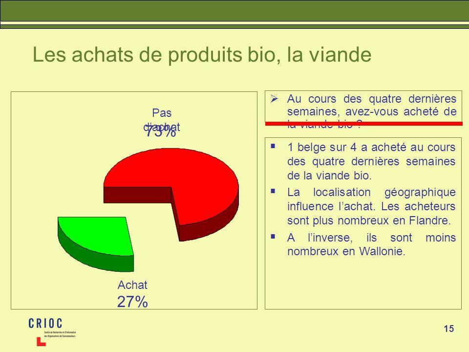 15 Les achats de produits bio, la viande Au cours des quatre dernières semaines, avez-vous acheté de la viande bio ? 1 belge sur 4 a acheté au cours d