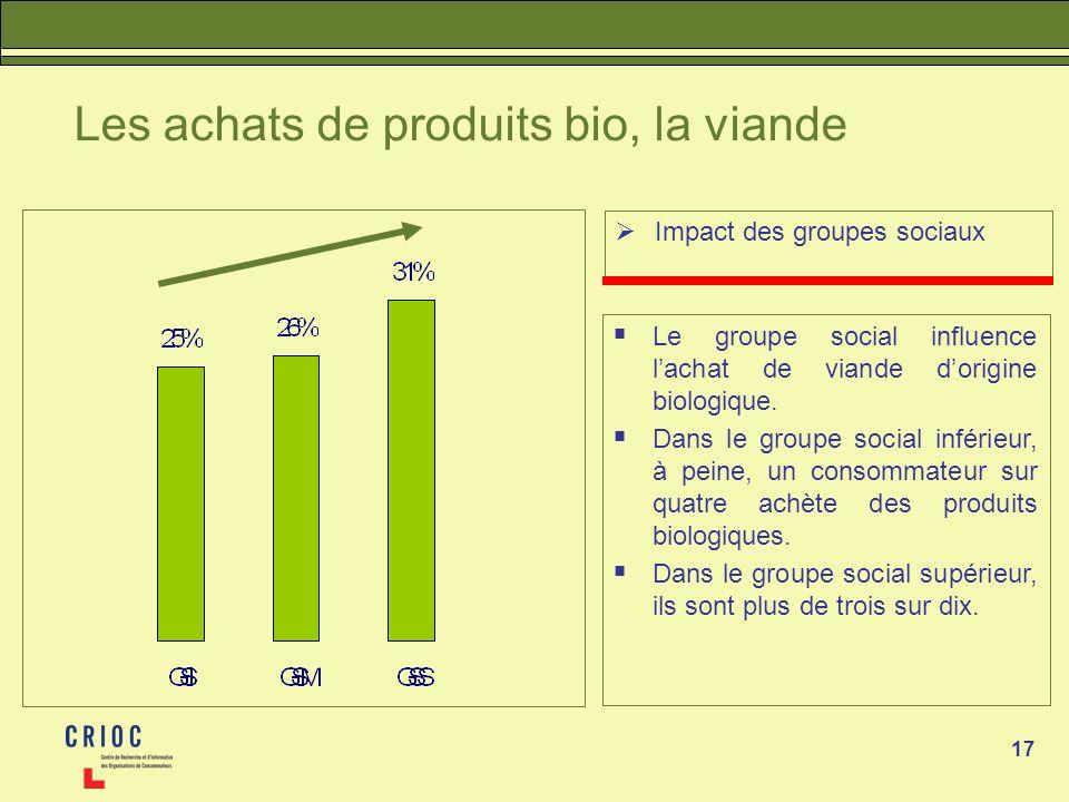 17 Les achats de produits bio, la viande Impact des groupes sociaux Le groupe social influence lachat de viande dorigine biologique. Dans le groupe so
