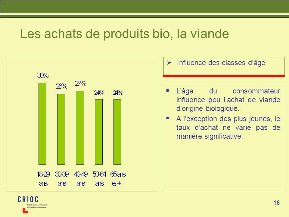 18 Les achats de produits bio, la viande Influence des classes dâge Lâge du consommateur influence peu lachat de viande dorigine biologique.