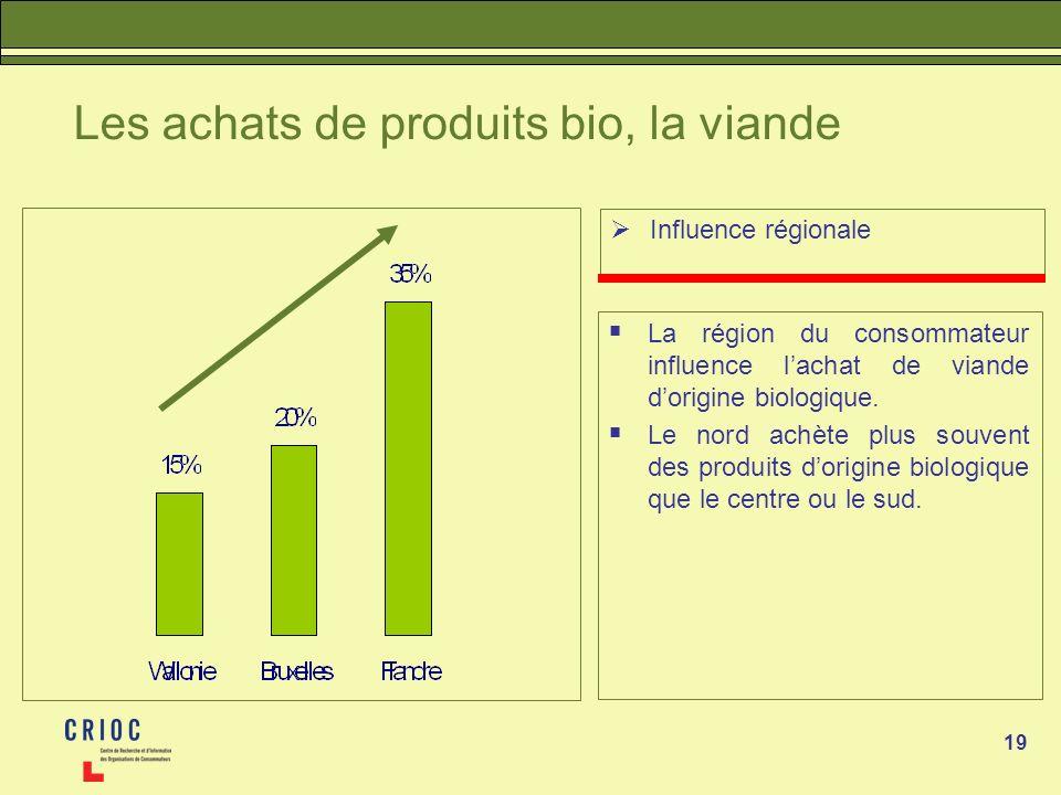 19 Les achats de produits bio, la viande Influence régionale La région du consommateur influence lachat de viande dorigine biologique. Le nord achète