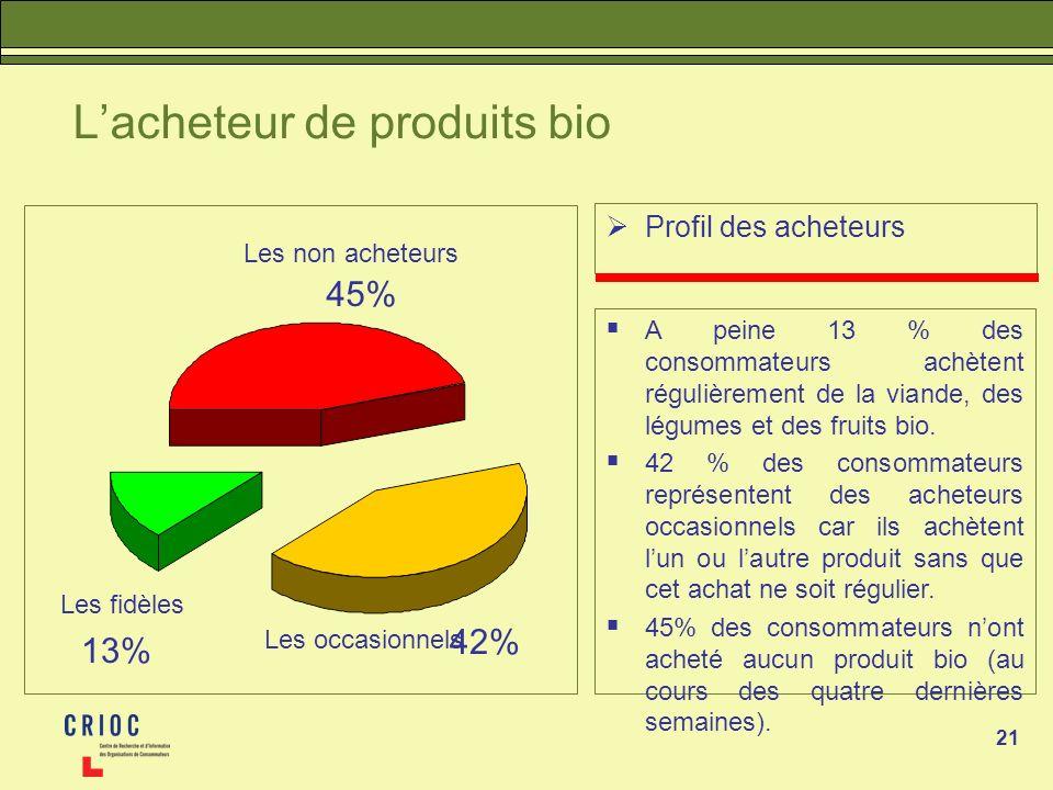 21 Lacheteur de produits bio Profil des acheteurs A peine 13 % des consommateurs achètent régulièrement de la viande, des légumes et des fruits bio.