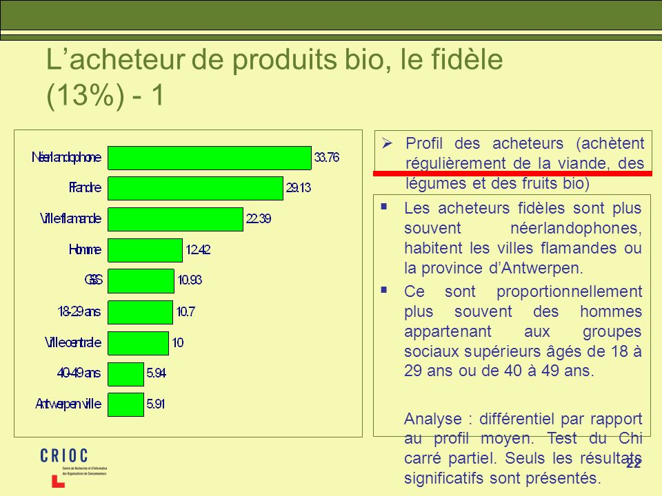 22 Lacheteur de produits bio, le fidèle (13%) - 1 Profil des acheteurs (achètent régulièrement de la viande, des légumes et des fruits bio) Les acheteurs fidèles sont plus souvent néerlandophones, habitent les villes flamandes ou la province dAntwerpen.