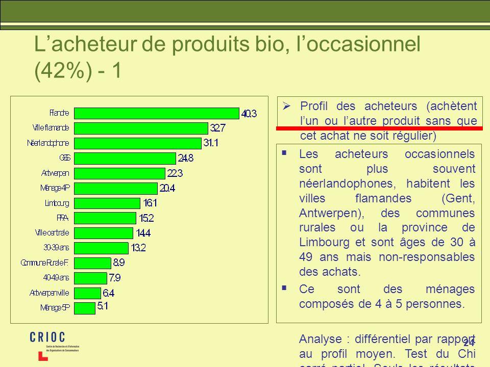 24 Lacheteur de produits bio, loccasionnel (42%) - 1 Profil des acheteurs (achètent lun ou lautre produit sans que cet achat ne soit régulier) Les acheteurs occasionnels sont plus souvent néerlandophones, habitent les villes flamandes (Gent, Antwerpen), des communes rurales ou la province de Limbourg et sont âges de 30 à 49 ans mais non-responsables des achats.