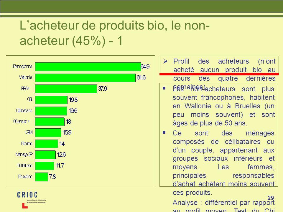 29 Lacheteur de produits bio, le non- acheteur (45%) - 1 Profil des acheteurs (nont acheté aucun produit bio au cours des quatre dernières semaines).