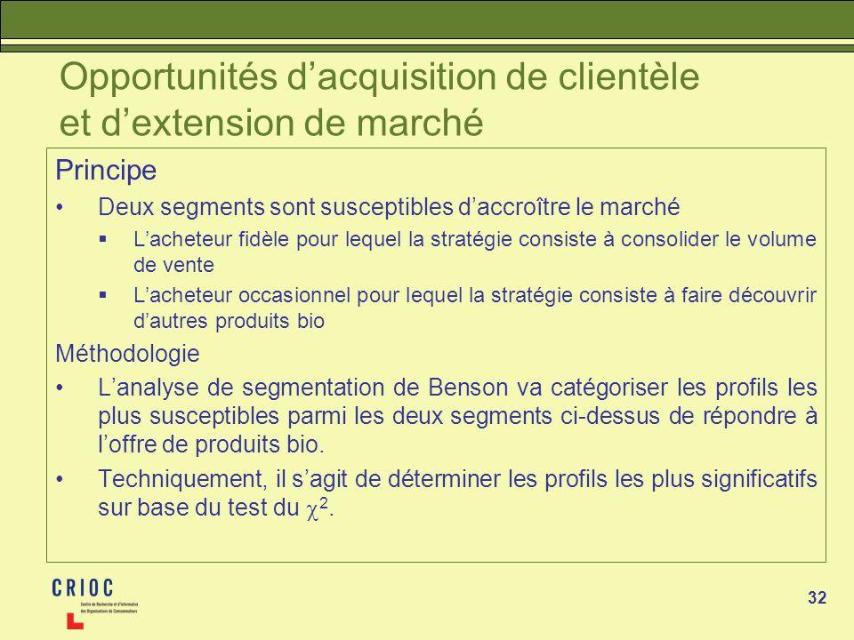 32 Opportunités dacquisition de clientèle et dextension de marché Principe Deux segments sont susceptibles daccroître le marché Lacheteur fidèle pour