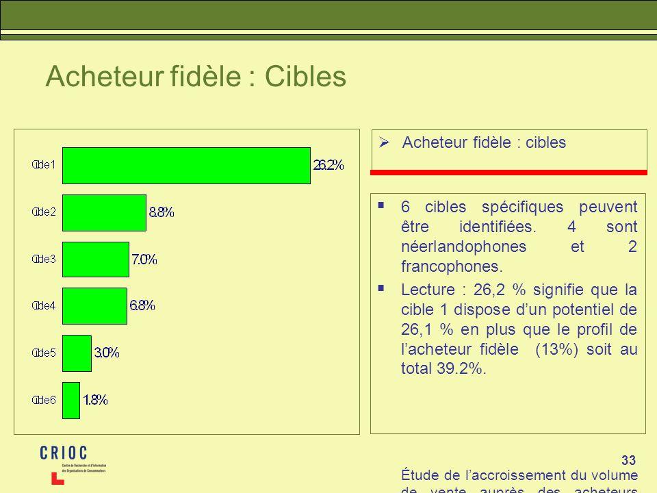 33 Acheteur fidèle : Cibles Acheteur fidèle : cibles 6 cibles spécifiques peuvent être identifiées. 4 sont néerlandophones et 2 francophones. Lecture