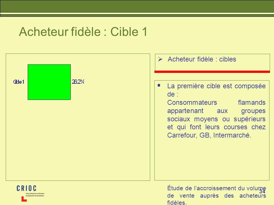 34 Acheteur fidèle : Cible 1 Acheteur fidèle : cibles La première cible est composée de : Consommateurs flamands appartenant aux groupes sociaux moyens ou supérieurs et qui font leurs courses chez Carrefour, GB, Intermarché.