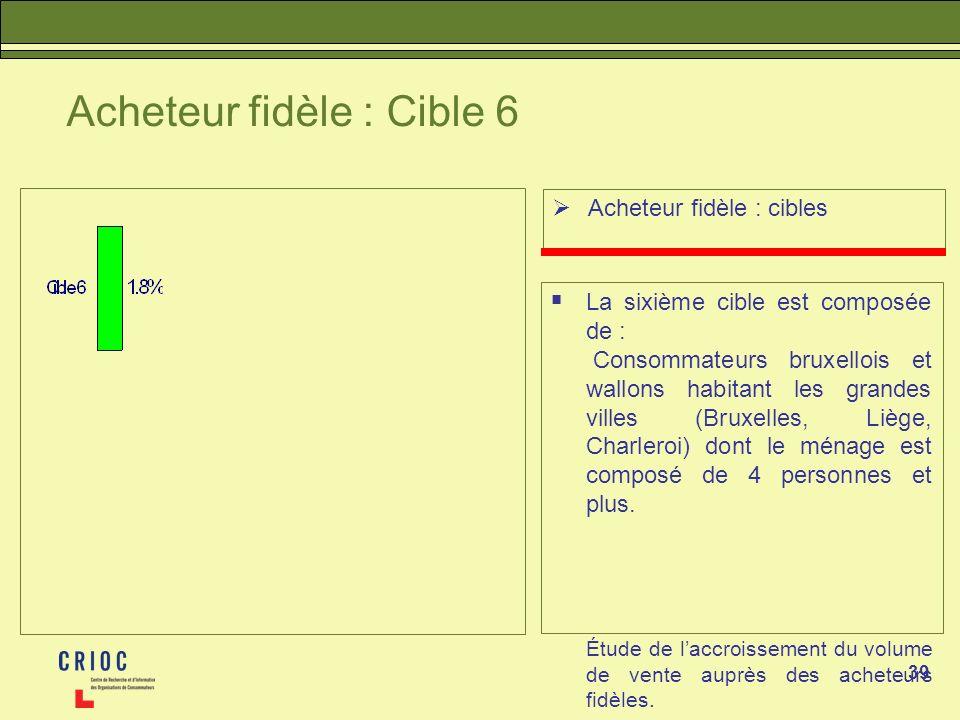39 Acheteur fidèle : Cible 6 Acheteur fidèle : cibles La sixième cible est composée de : Consommateurs bruxellois et wallons habitant les grandes villes (Bruxelles, Liège, Charleroi) dont le ménage est composé de 4 personnes et plus.