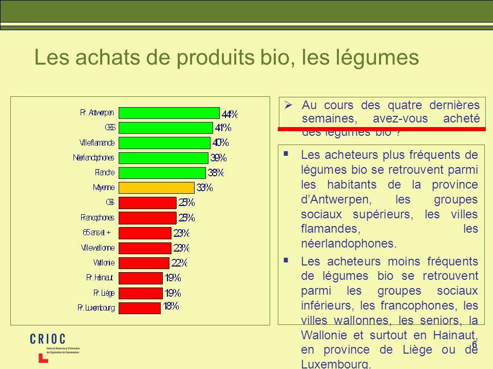 6 Les achats de produits bio, les légumes Au cours des quatre dernières semaines, avez-vous acheté des légumes bio ? Les acheteurs plus fréquents de l
