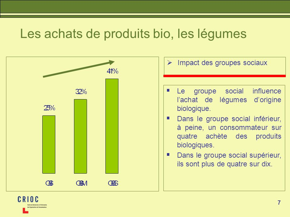 7 Les achats de produits bio, les légumes Impact des groupes sociaux Le groupe social influence lachat de légumes dorigine biologique. Dans le groupe
