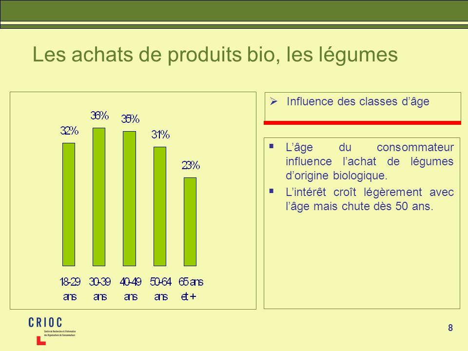 8 Les achats de produits bio, les légumes Influence des classes dâge Lâge du consommateur influence lachat de légumes dorigine biologique. Lintérêt cr