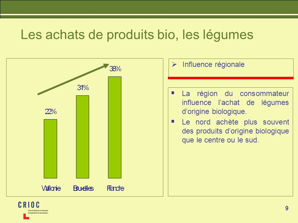 9 Les achats de produits bio, les légumes Influence régionale La région du consommateur influence lachat de légumes dorigine biologique. Le nord achèt