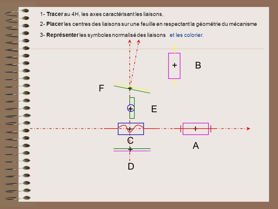 1- Tracer au 4H, les axes caractérisant les liaisons, 2- Placer les centres des liaisons sur une feuille en respectant la géométrie du mécanisme 3- Représenter les symboles normalisé des liaisons +A+A + B + C +D+D + E F + et les colorier.