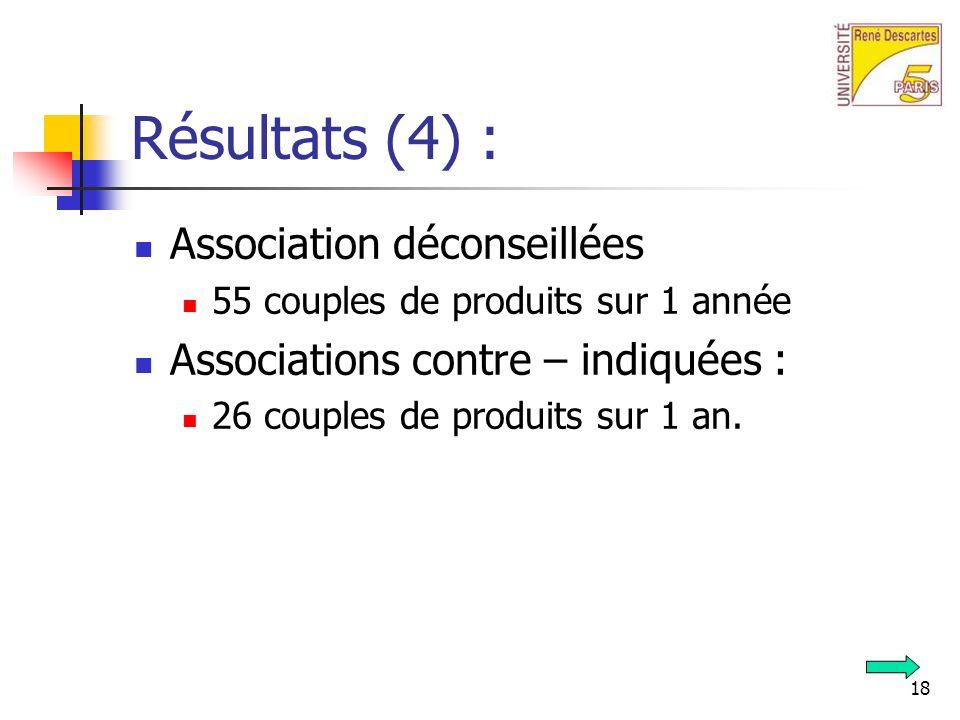 18 Résultats (4) : Association déconseillées 55 couples de produits sur 1 année Associations contre – indiquées : 26 couples de produits sur 1 an.