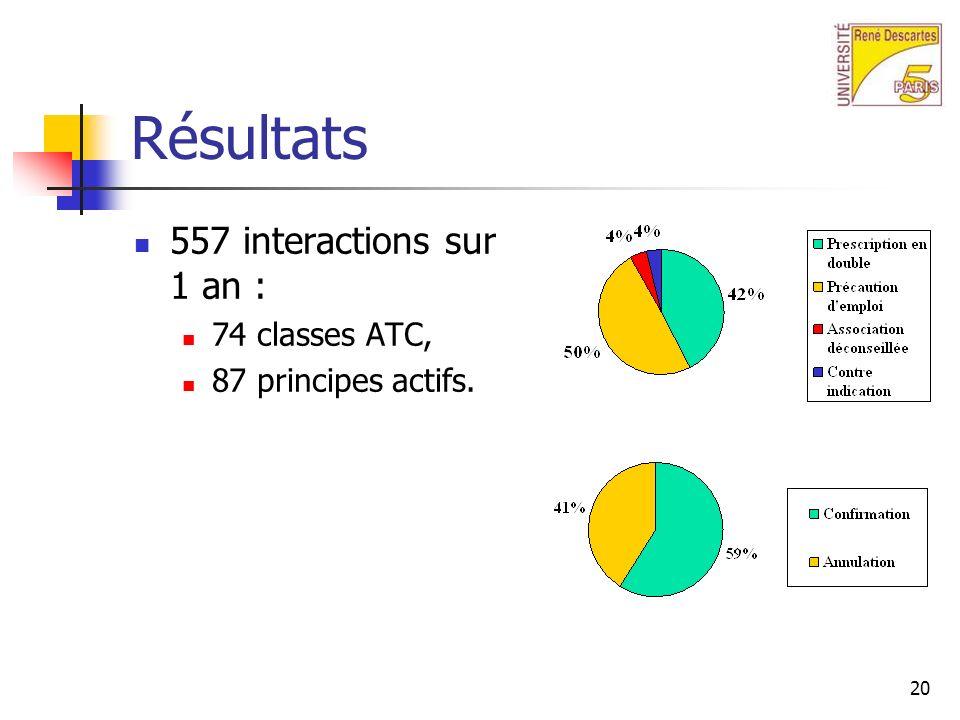 20 Résultats 557 interactions sur 1 an : 74 classes ATC, 87 principes actifs.