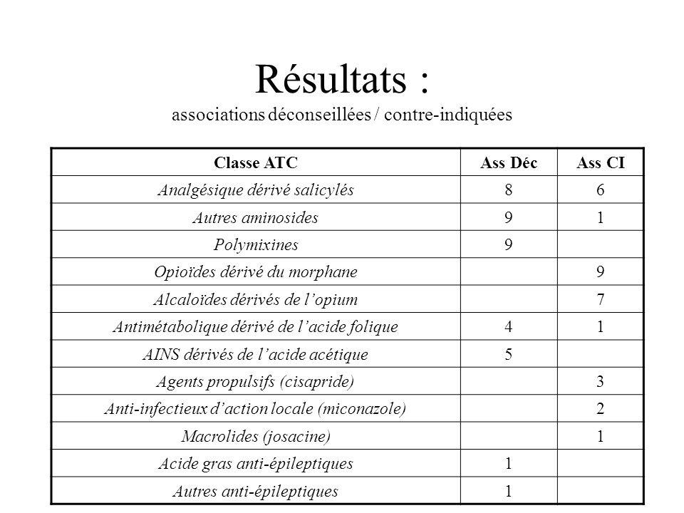 Résultats : associations déconseillées / contre-indiquées Classe ATCAss DécAss CI Analgésique dérivé salicylés86 Autres aminosides91 Polymixines9 Opioïdes dérivé du morphane9 Alcaloïdes dérivés de lopium7 Antimétabolique dérivé de lacide folique41 AINS dérivés de lacide acétique5 Agents propulsifs (cisapride)3 Anti-infectieux daction locale (miconazole)2 Macrolides (josacine)1 Acide gras anti-épileptiques1 Autres anti-épileptiques1
