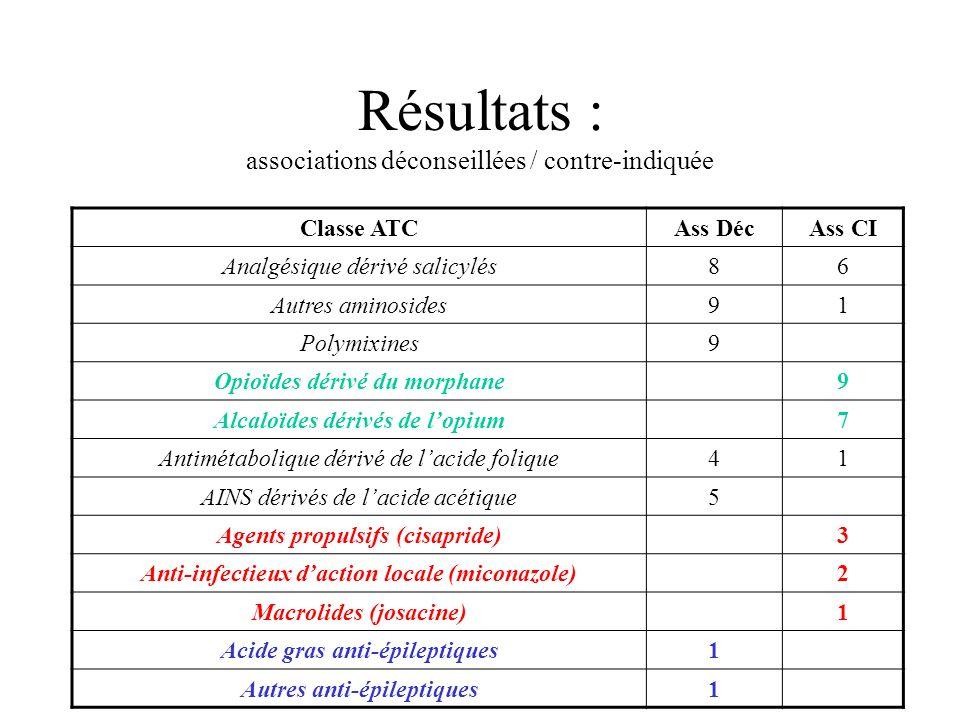 Résultats : associations déconseillées / contre-indiquée Classe ATCAss DécAss CI Analgésique dérivé salicylés86 Autres aminosides91 Polymixines9 Opioïdes dérivé du morphane9 Alcaloïdes dérivés de lopium7 Antimétabolique dérivé de lacide folique41 AINS dérivés de lacide acétique5 Agents propulsifs (cisapride)3 Anti-infectieux daction locale (miconazole)2 Macrolides (josacine)1 Acide gras anti-épileptiques1 Autres anti-épileptiques1