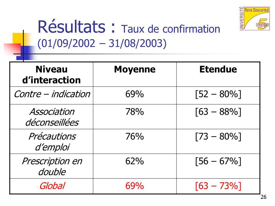 26 Résultats : Taux de confirmation (01/09/2002 – 31/08/2003) Niveau dinteraction MoyenneEtendue Contre – indication69%[52 – 80%] Association déconseillées 78%[63 – 88%] Précautions demploi 76%[73 – 80%] Prescription en double 62%[56 – 67%] Global69%[63 – 73%]