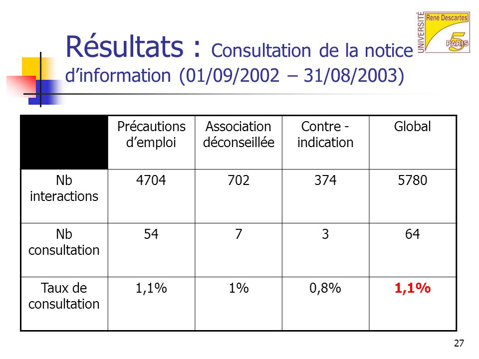 27 Résultats : Consultation de la notice dinformation (01/09/2002 – 31/08/2003) Précautions demploi Association déconseillée Contre - indication Global Nb interactions 47047023745780 Nb consultation 547364 Taux de consultation 1,1%1%0,8%1,1%