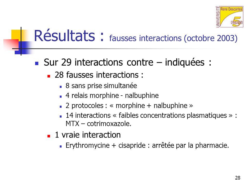 28 Résultats : fausses interactions (octobre 2003) Sur 29 interactions contre – indiquées : 28 fausses interactions : 8 sans prise simultanée 4 relais morphine - nalbuphine 2 protocoles : « morphine + nalbuphine » 14 interactions « faibles concentrations plasmatiques » : MTX – cotrimoxazole.