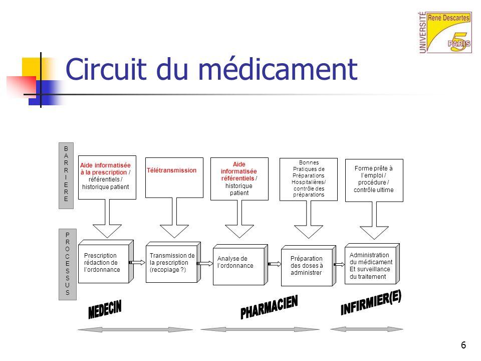 7 Informatique & prévention des EMI Prescription informatisée & systèmes daide à la décision Automates de dispensation Codes à barres Enregistrement des administrations