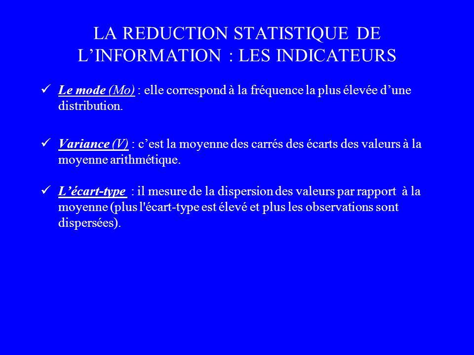 LA REDUCTION STATISTIQUE DE LINFORMATION : LES INDICATEURS Le mode (Mo) : elle correspond à la fréquence la plus élevée dune distribution. Variance (V