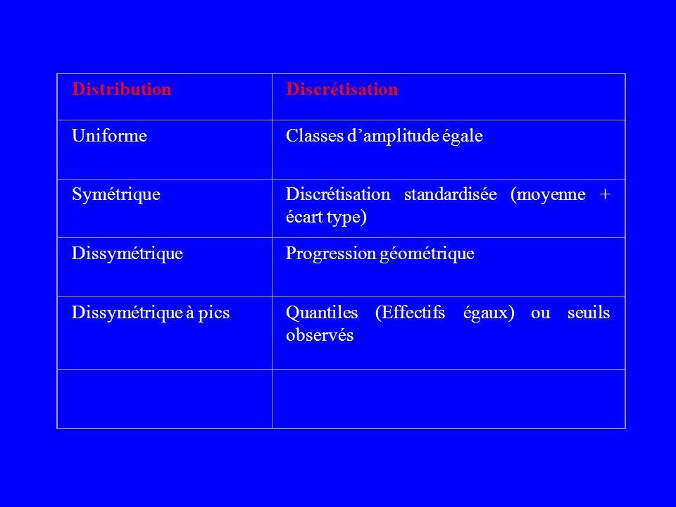 DistributionDiscrétisation UniformeClasses damplitude égale SymétriqueDiscrétisation standardisée (moyenne + écart type) DissymétriqueProgression géom
