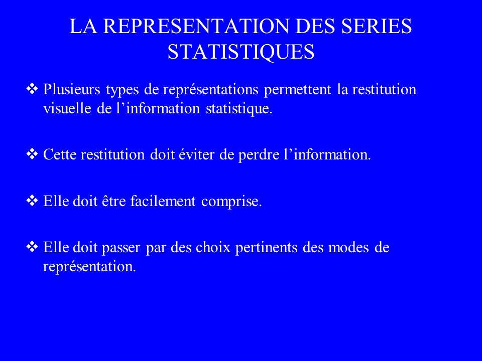 LA REPRESENTATION DES SERIES STATISTIQUES Plusieurs types de représentations permettent la restitution visuelle de linformation statistique. Cette res