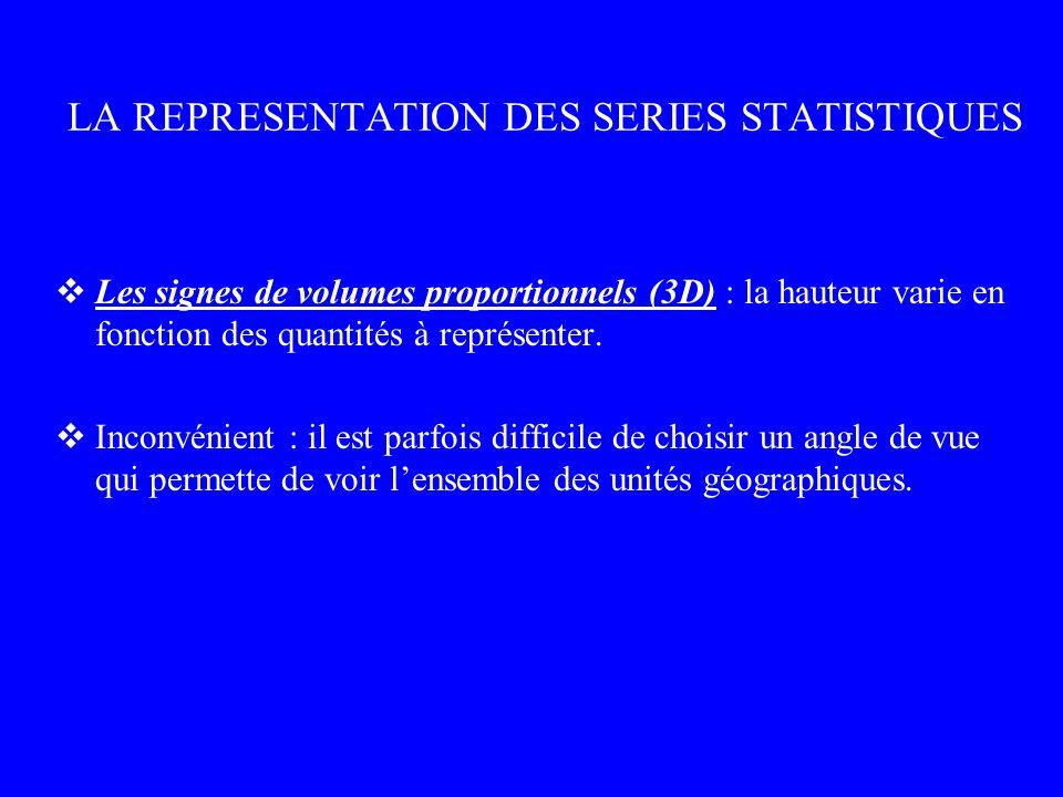 LA REPRESENTATION DES SERIES STATISTIQUES Les signes de volumes proportionnels (3D) : la hauteur varie en fonction des quantités à représenter. Inconv