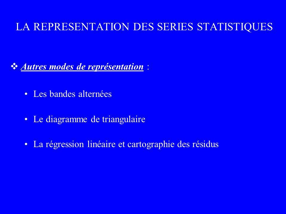 LA REPRESENTATION DES SERIES STATISTIQUES Autres modes de représentation : Les bandes alternées Le diagramme de triangulaire La régression linéaire et