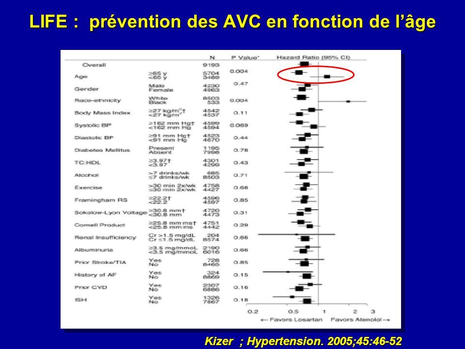 LIFE : prévention des AVC en fonction de lâge Kizer ; Hypertension. 2005;45:46-52