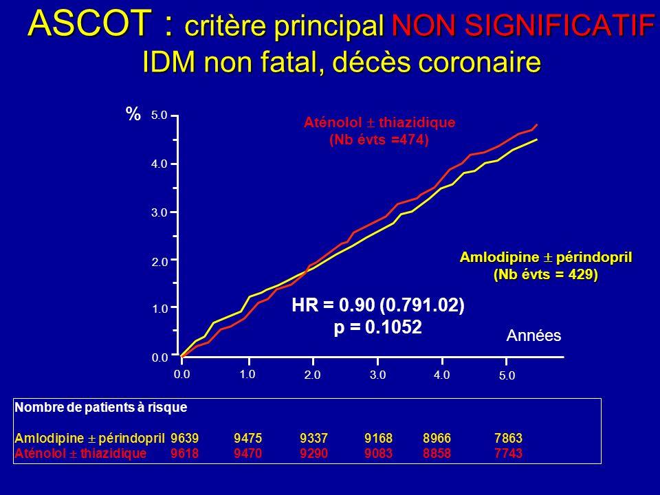 Nombre de patients à risque Amlodipine périndopril 96399475 9337 9168 8966 7863 Aténolol thiazidique 96189470 9290 9083 8858 7743 0.01.0 2.03.04.0 5.0 Années 0.0 1.0 2.0 3.0 4.0 5.0 HR = 0.90 (0.791.02) p = 0.1052 Aténolol thiazidique (Nb évts =474) Amlodipine périndopril (Nb évts = 429) % ASCOT : critère principal NON SIGNIFICATIF IDM non fatal, décès coronaire