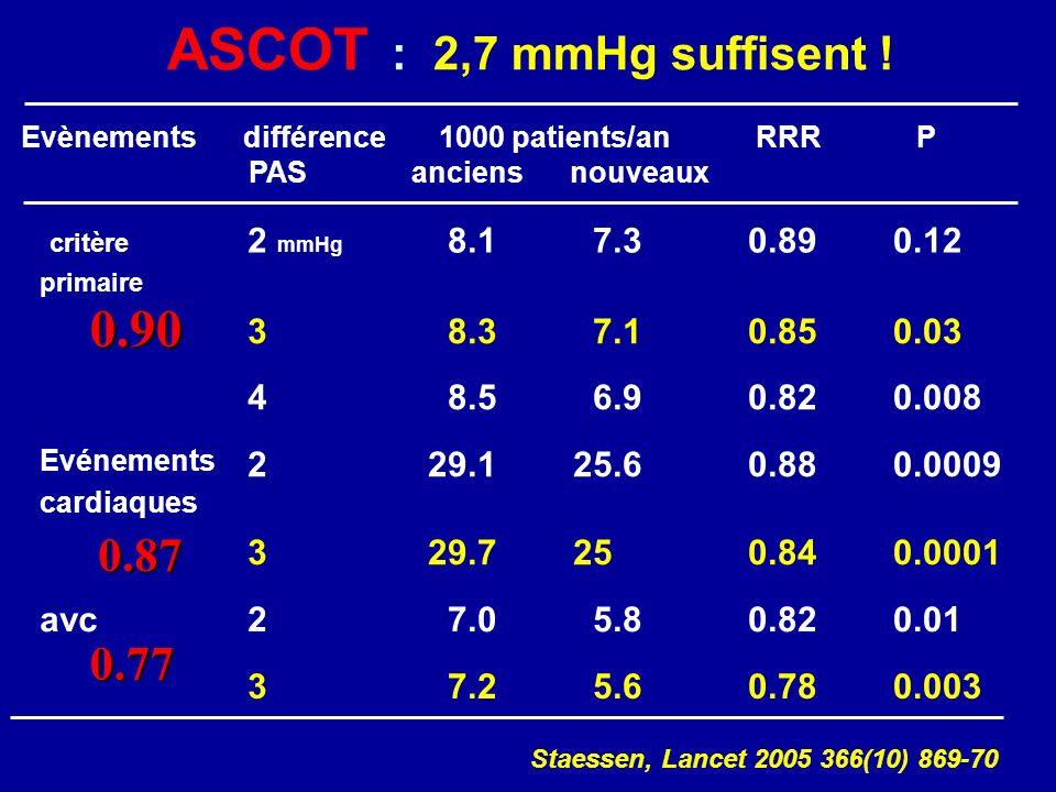 critère primaire 2 mmHg 8.1 7.3 0.89 0.12 3 8.3 7.1 0.85 0.03 4 8.5 6.9 0.82 0.008 Evénements cardiaques 2 29.1 25.6 0.88 0.0009 3 29.7 25 0.84 0.0001 avc2 7.0 5.8 0.82 0.01 3 7.2 5.6 0.78 0.003 Evènements différence 1000 patients/an RRR P PAS anciens nouveaux ASCOT : 2,7 mmHg suffisent .