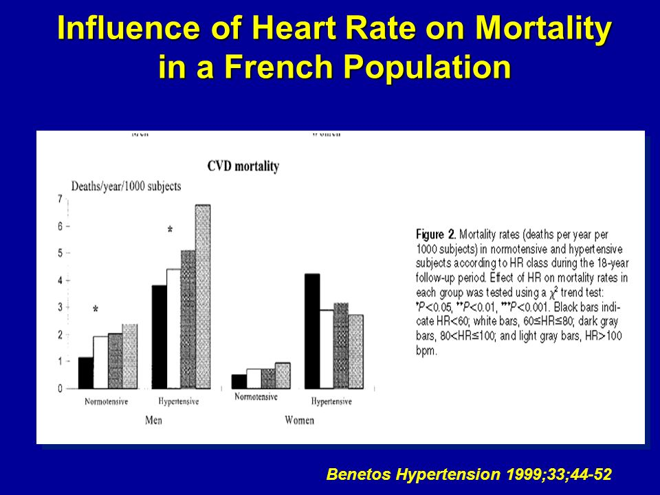 Influence of Heart Rate on Mortality in a French Population Benetos Hypertension 1999;33;44-52