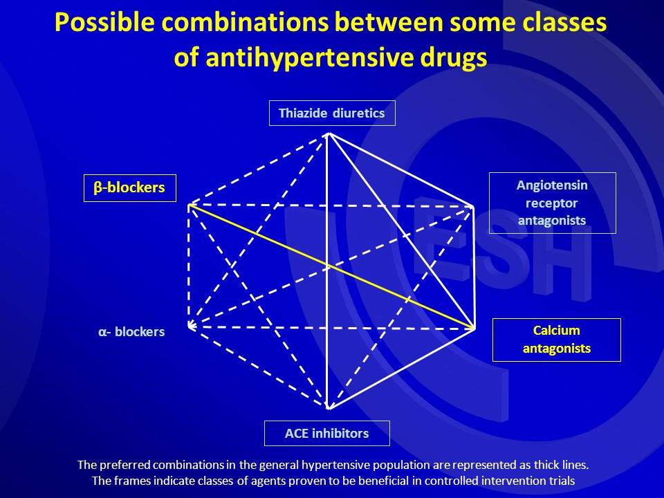 Possible combinations between some classes of antihypertensive drugs Thiazide diuretics ACE inhibitors β-blockers Angiotensin receptor antagonists Cal