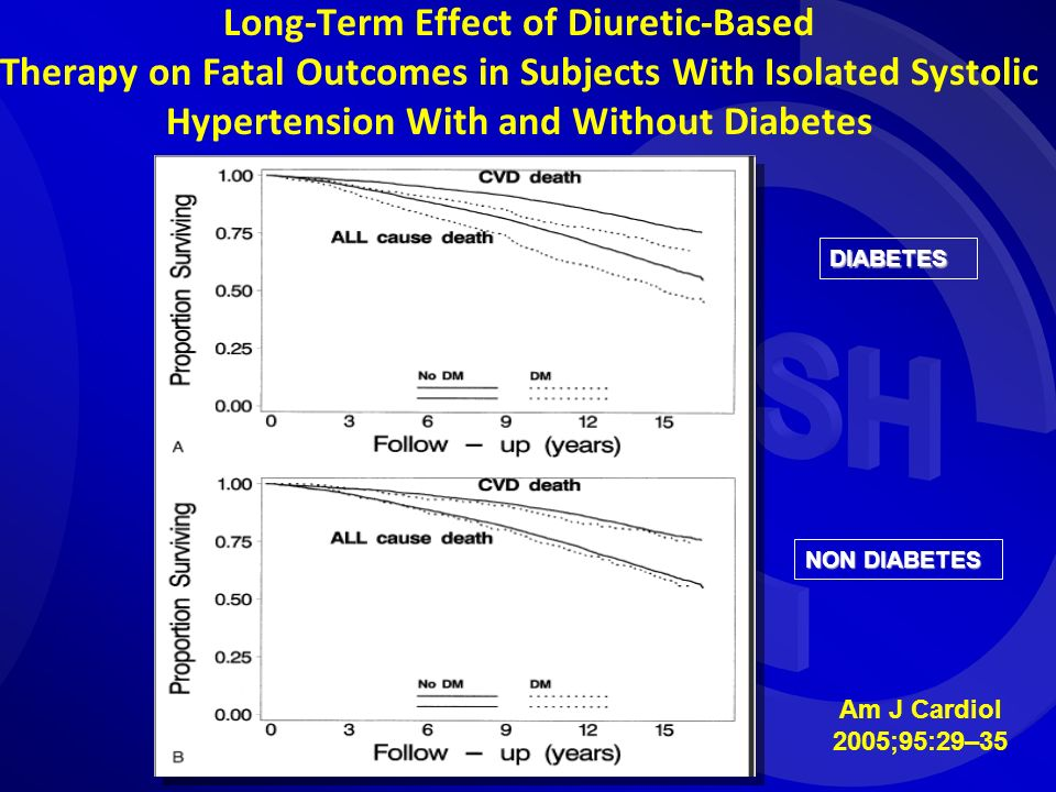 Long-Term Effect of Diuretic-Based Therapy on Fatal Outcomes in Subjects With Isolated Systolic Hypertension With and Without Diabetes Am J Cardiol 20