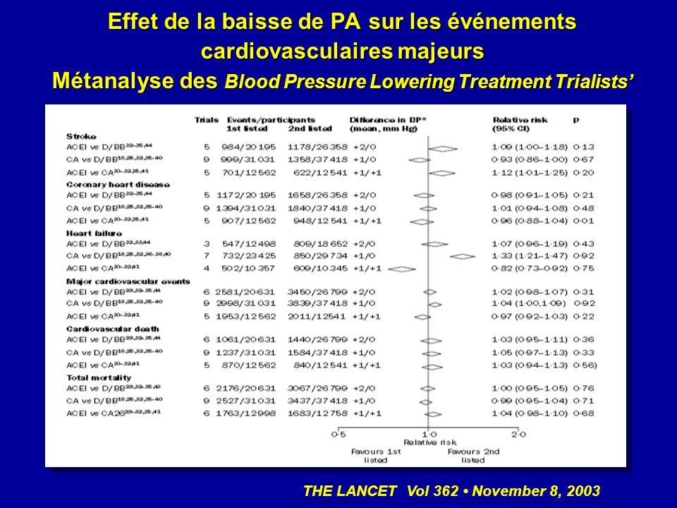 Effet de la baisse de PA sur les événements cardiovasculaires majeurs Métanalyse des Blood Pressure Lowering Treatment Trialists THE LANCET Vol 362 November 8, 2003